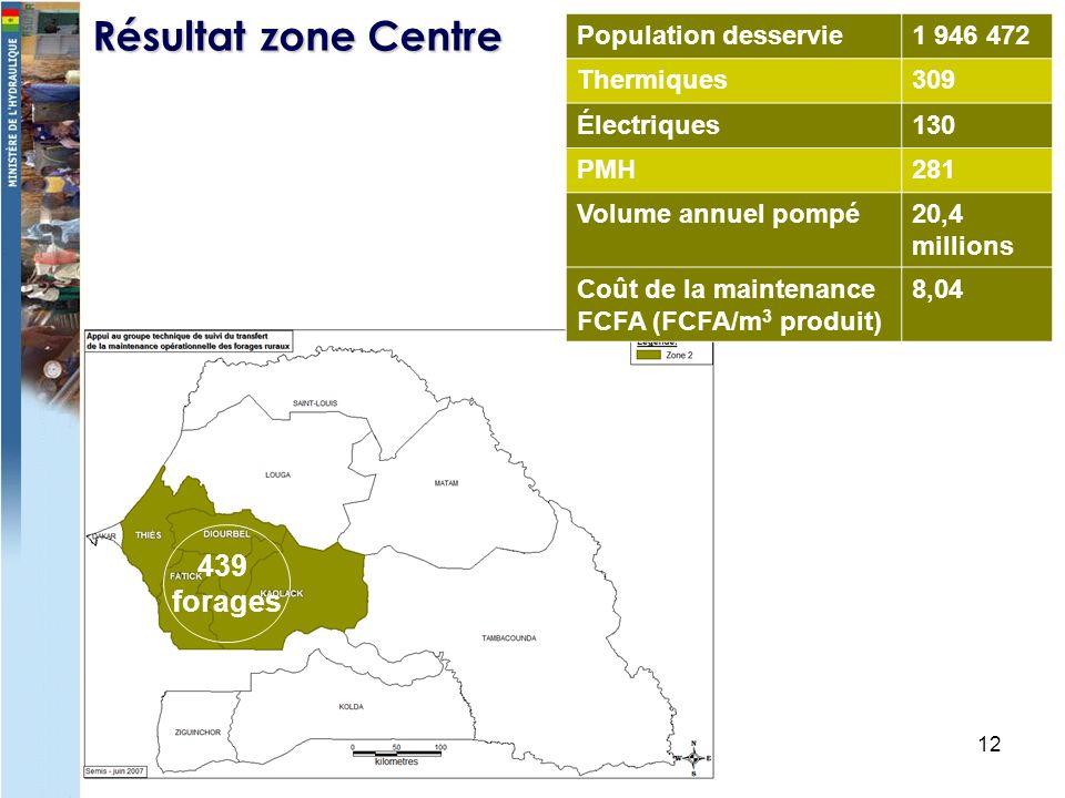 12 Résultat zone Centre Population desservie1 946 472 Thermiques309 Électriques130 PMH281 Volume annuel pompé20,4 millions Coût de la maintenance FCFA (FCFA/m 3 produit) 8,04 439 forages