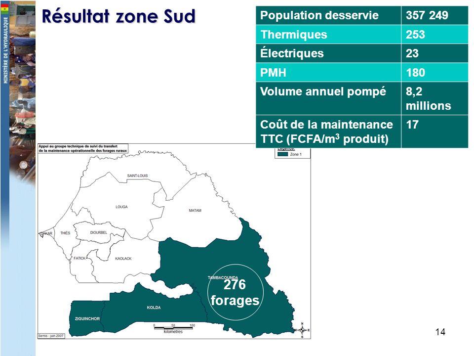 14 Résultat zone Sud Population desservie357 249 Thermiques253 Électriques23 PMH180 Volume annuel pompé8,2 millions Coût de la maintenance TTC (FCFA/m 3 produit) 17 276 forages