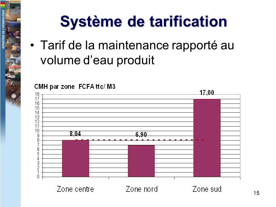 15 Système de tarification Tarif de la maintenance rapporté au volume deau produit