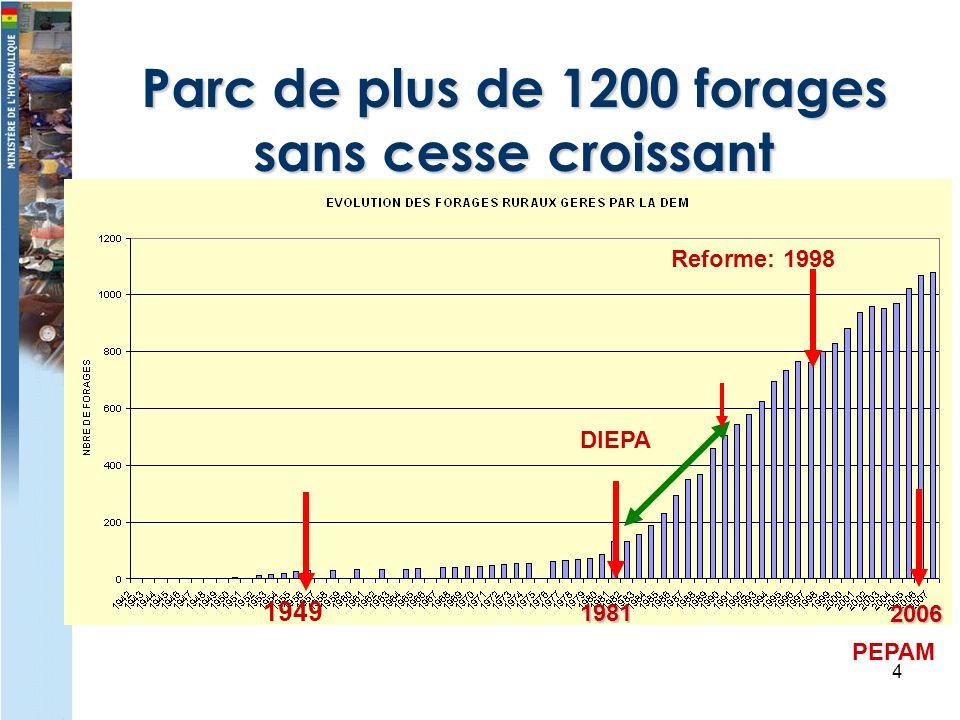 4 Parc de plus de 1200 forages sans cesse croissant 1949 Reforme: 1998 2006 PEPAM 1981 DIEPA