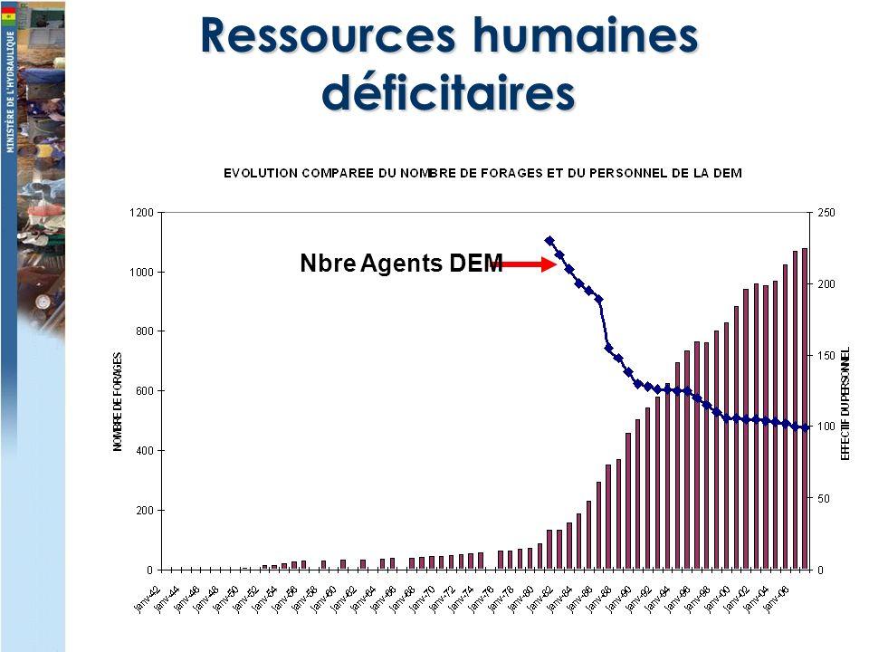 Nbre Agents DEM Ressources humaines déficitaires