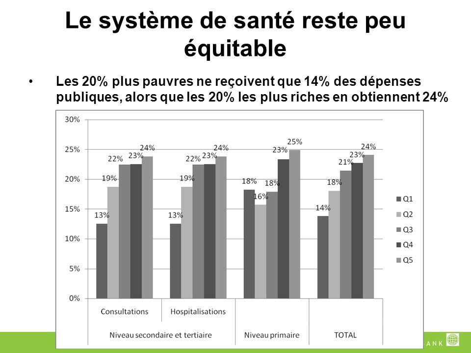 Le système de santé reste peu équitable Les 20% plus pauvres ne reçoivent que 14% des dépenses publiques, alors que les 20% les plus riches en obtiennent 24%