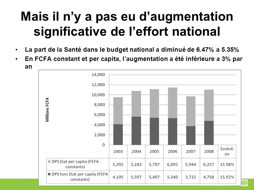 Mais il ny a pas eu daugmentation significative de leffort national La part de la Santé dans le budget national a diminué de 6.47% a 5.35% En FCFA constant et per capita, laugmentation a été inférieure a 3% par an