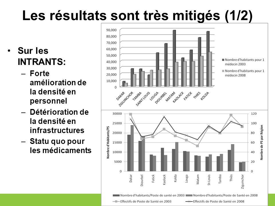Les résultats sont très mitigés (1/2) Sur les INTRANTS: –Forte amélioration de la densité en personnel –Détérioration de la densité en infrastructures –Statu quo pour les médicaments