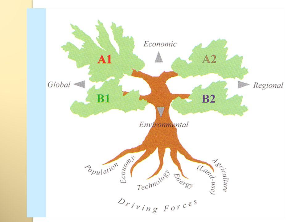 Source : GIEC Objectifs plus économiques Objectifs plus environnementaux Globalisation (Monde homogène) A1 Croissance économique rapide (groupes: A1T/A1B/A1Fl) 1,4 6,4 °C B1 Durabilité environnementale globale 1,1 2,9 °C Régionalisation (Monde hétérogène) A2 Développement économique avec une orientation régionale 2,0 5,4 °C B2 Durabilité environnementale locale 1,4 3,8 °C
