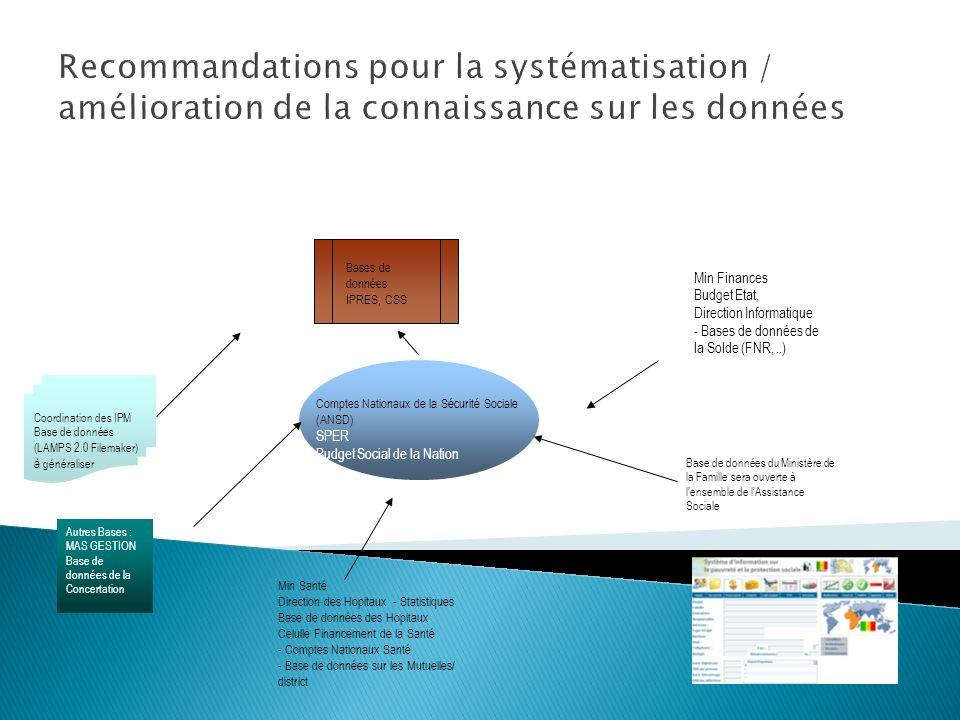 Recommandations pour la systématisation / amélioration de la connaissance sur les données Coordination des IPM Base de données (LAMPS 2.0 Filemaker) à