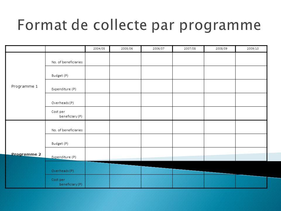 Format de collecte par programme 2004/052005/062006/072007/082008/092009/10 Programme 1 No. of beneficiaries Budget (P) Expenditure (P) Overheads (P)