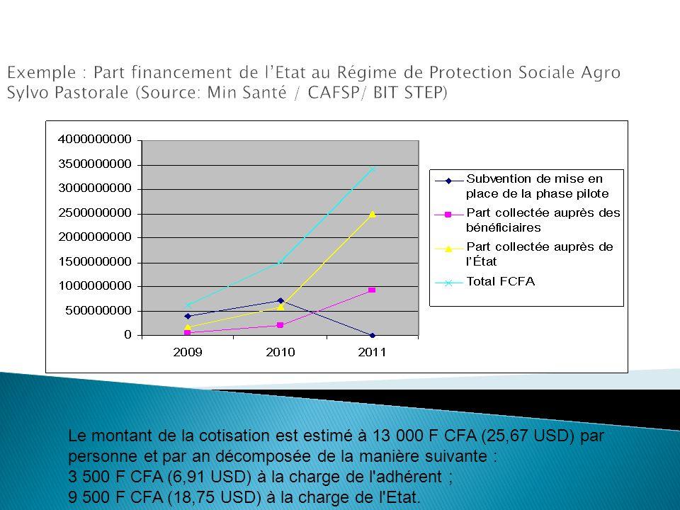 Exemple : Part financement de lEtat au Régime de Protection Sociale Agro Sylvo Pastorale (Source: Min Santé / CAFSP/ BIT STEP) Le montant de la cotisa