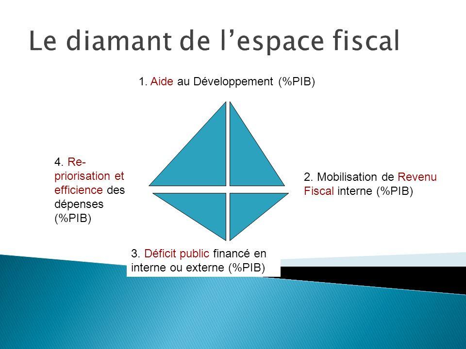 Le diamant de lespace fiscal 1. Aide au Développement (%PIB) 2. Mobilisation de Revenu Fiscal interne (%PIB) 3. Déficit public financé en interne ou e