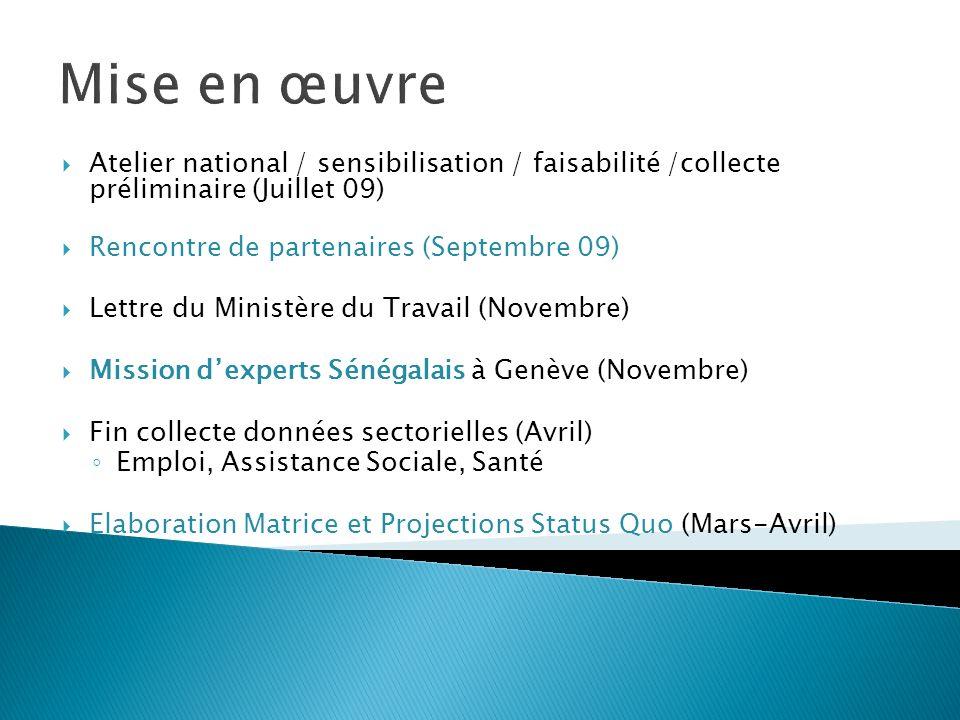 Mise en œuvre Atelier national / sensibilisation / faisabilité /collecte préliminaire (Juillet 09) Rencontre de partenaires (Septembre 09) Lettre du M