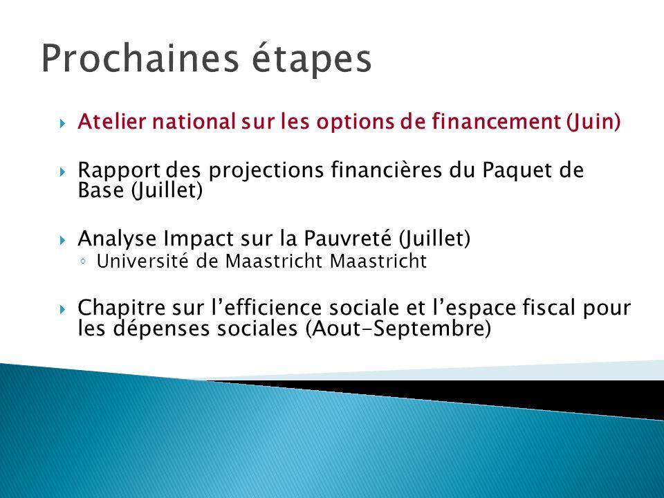 Prochaines étapes Atelier national sur les options de financement (Juin) Rapport des projections financières du Paquet de Base (Juillet) Analyse Impac