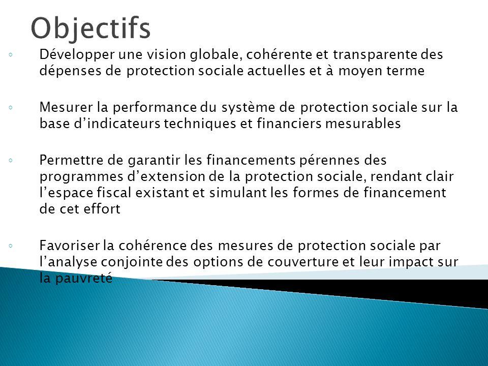 Objectifs Développer une vision globale, cohérente et transparente des dépenses de protection sociale actuelles et à moyen terme Mesurer la performanc