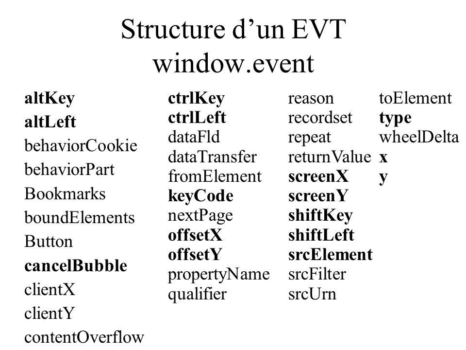 Structure dun EVT window.event altKey altLeft behaviorCookie behaviorPart Bookmarks boundElements Button cancelBubble clientX clientY contentOverflow