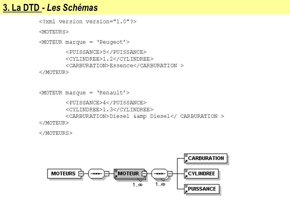 3. La DTD - Les Schémas 5 1.2 Essence 4 1.3 Diesel &amp Diesel