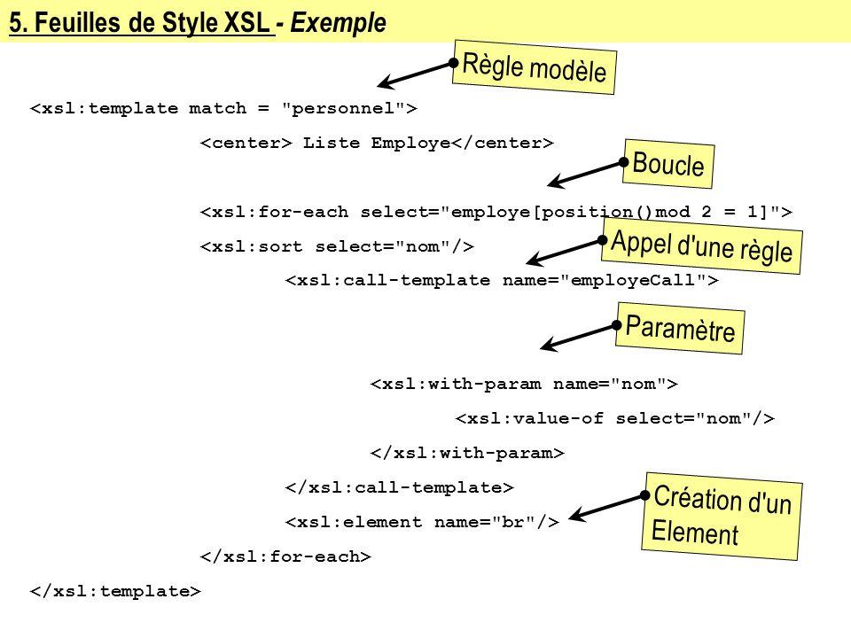 5. Feuilles de Style XSL - Exemple Liste Employe Règle modèleBoucleAppel d'une règleParamètreCréation d'un Element