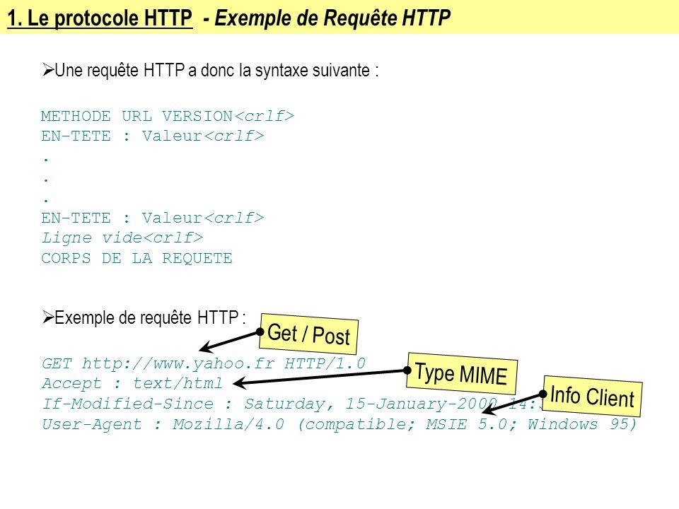 1. Le protocole HTTP - Exemple de Requête HTTP Une requête HTTP a donc la syntaxe suivante : METHODE URL VERSION EN-TETE : Valeur. EN-TETE : Valeur Li