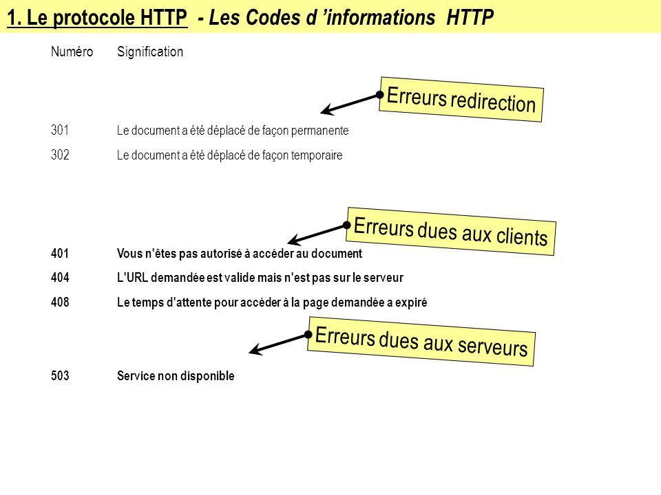 1. Le protocole HTTP - Les Codes d informations HTTP Numéro Signification 301Le document a été déplacé de façon permanente 302Le document a été déplac