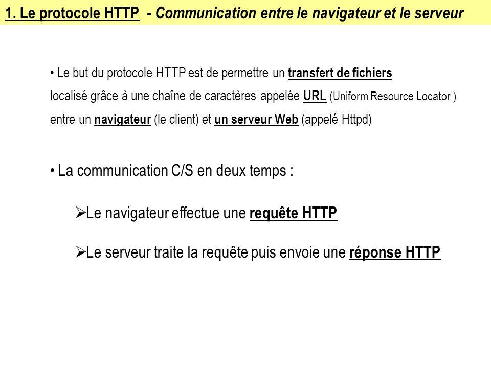 1. Le protocole HTTP - Communication entre le navigateur et le serveur Le but du protocole HTTP est de permettre un transfert de fichiers localisé grâ