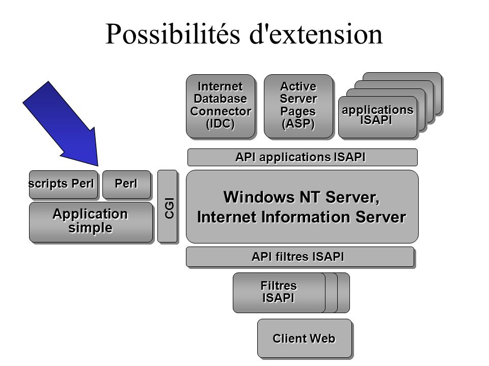 Possibilités d'extension API filtres ISAPI API applications ISAPI Windows NT Server, Internet Information Server CGI Client Web PerlPerl Applicationsi