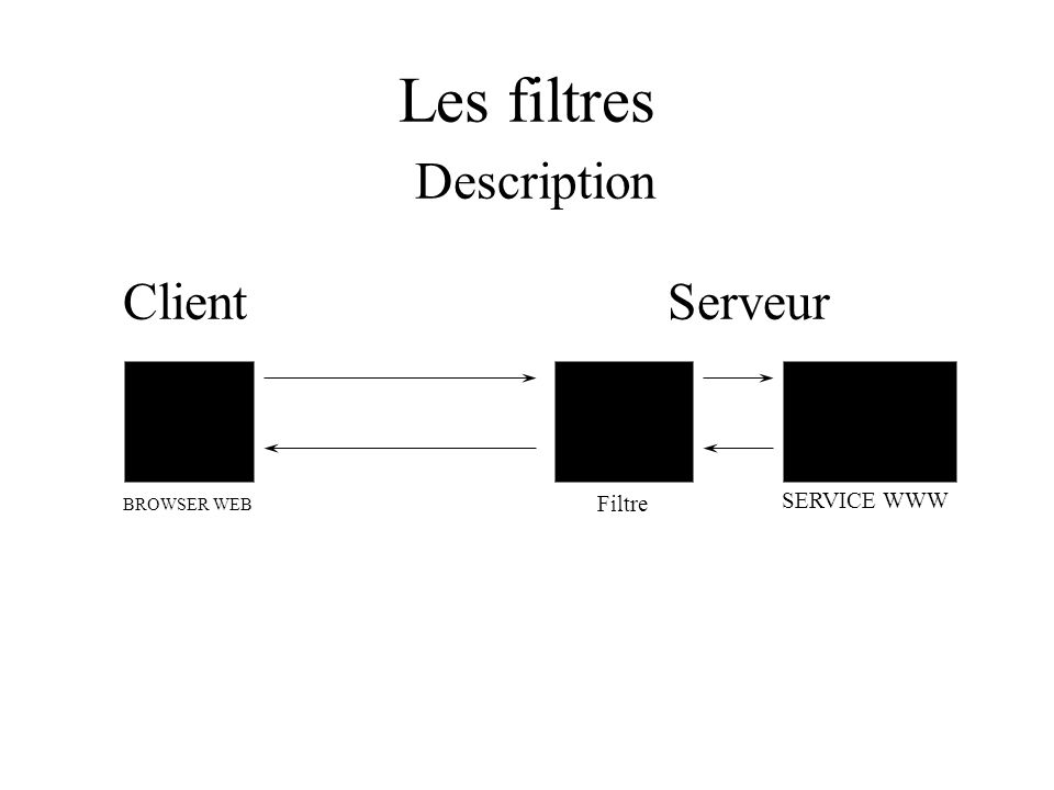Les filtres Description BROWSER WEB SERVICE WWW Filtre ClientServeur