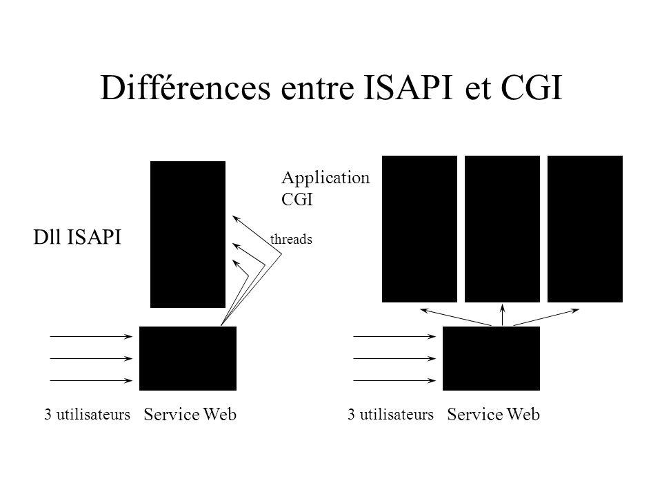 Différences entre ISAPI et CGI Dll ISAPI Service Web 3 utilisateurs Application CGI threads