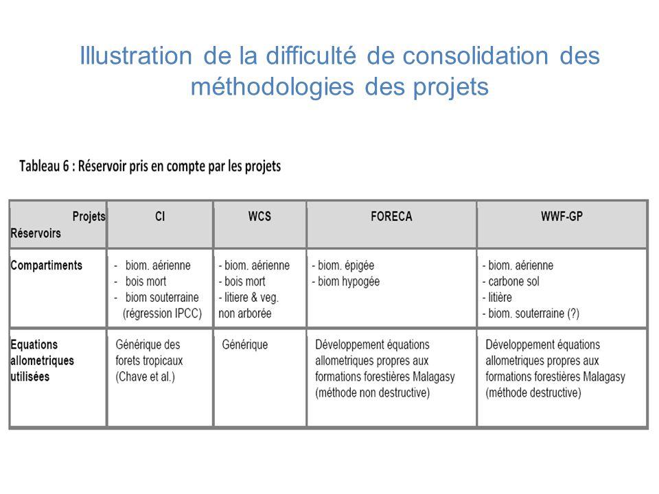 Illustration de la difficulté de consolidation des méthodologies des projets