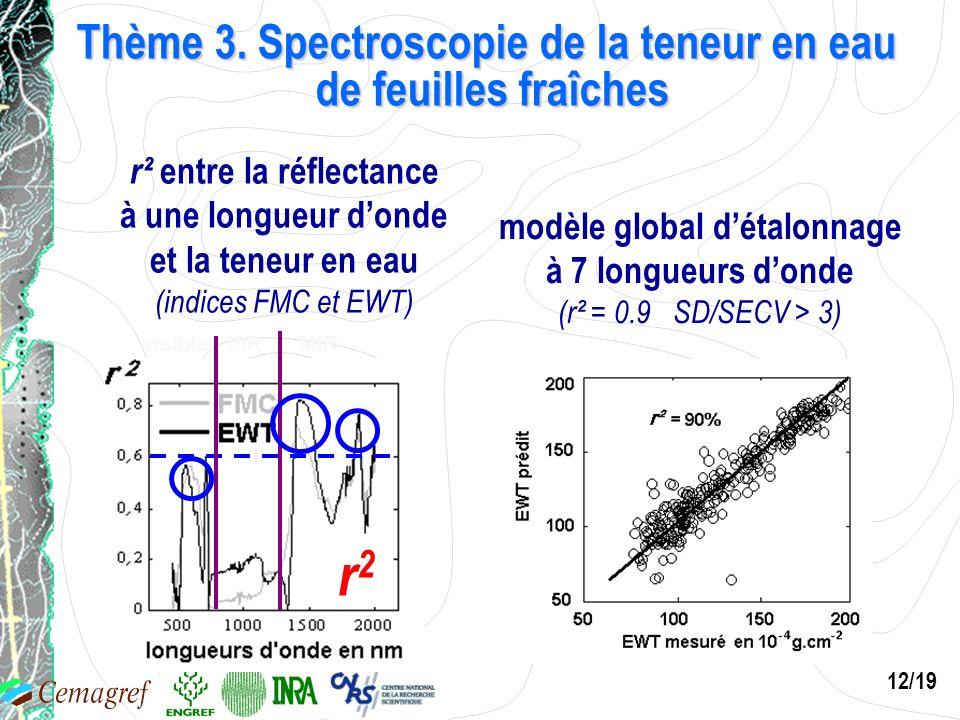 12/19 r² entre la réflectance à une longueur donde et la teneur en eau (indices FMC et EWT) r2r2 modèle global détalonnage à 7 longueurs donde (r² = 0