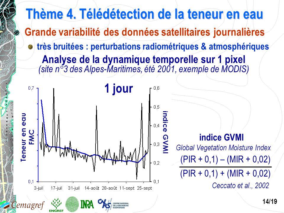 14/19 Teneur en eau FMC indice GVMI Thème 4. Télédétection de la teneur en eau Analyse de la dynamique temporelle sur 1 pixel (site n°3 des Alpes-Mari