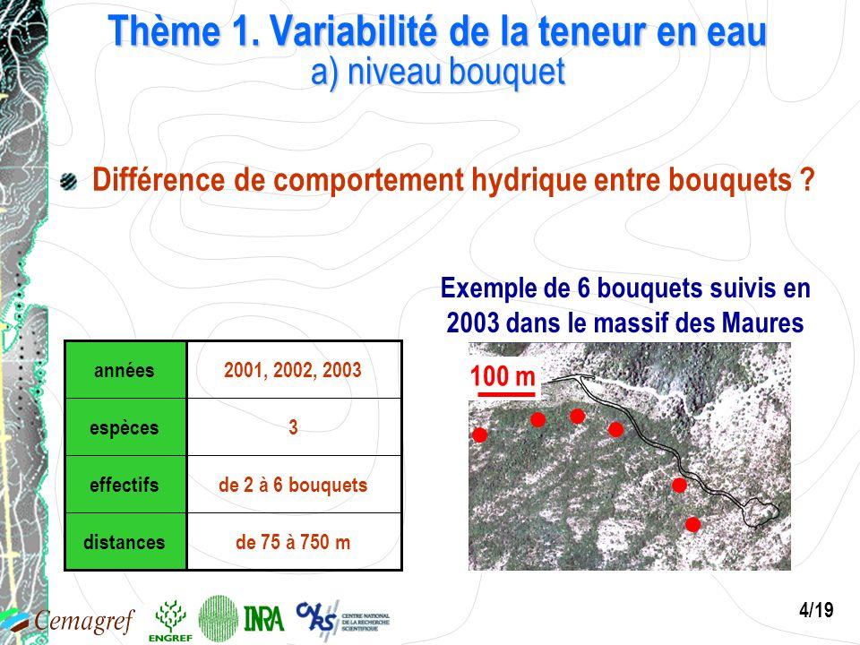 4/19 Exemple de 6 bouquets suivis en 2003 dans le massif des Maures 100 m distances effectifs espèces années de 75 à 750 m de 2 à 6 bouquets 3 2001, 2