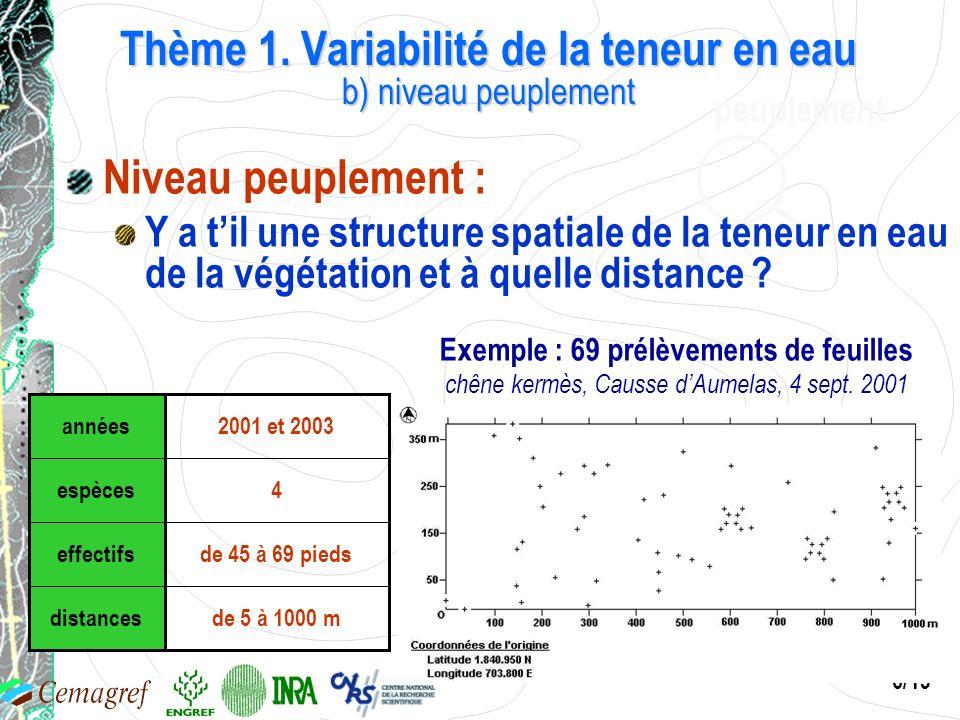 6/19 peuplement Exemple : 69 prélèvements de feuilles chêne kermès, Causse dAumelas, 4 sept. 2001 de 5 à 1000 mdistances de 45 à 69 piedseffectifs 4es