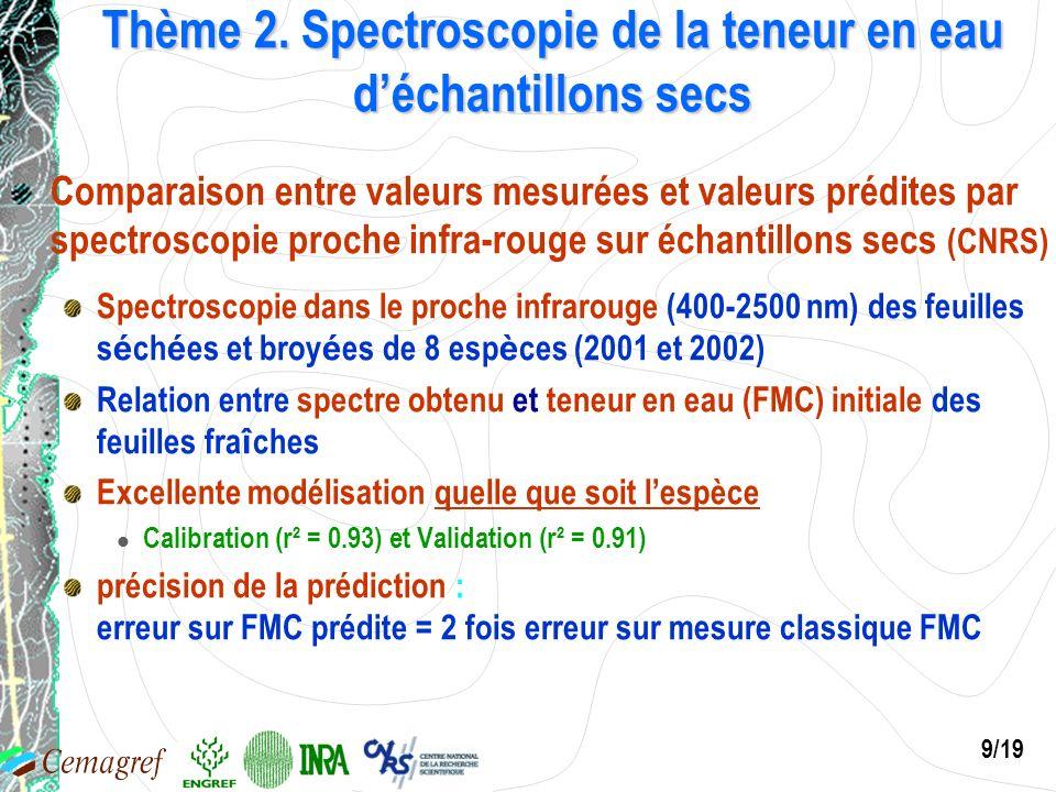 9/19 Thème 2. Spectroscopie de la teneur en eau déchantillons secs Comparaison entre valeurs mesurées et valeurs prédites par spectroscopie proche inf