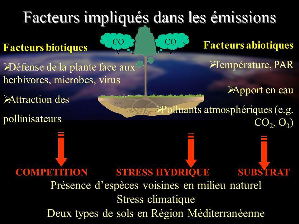 Objectifs de létude Étudier limpact des facteurs environnementaux sur les émissions de COV par les végétaux Les Facteurs entraînent-ils des modifications des émissions .