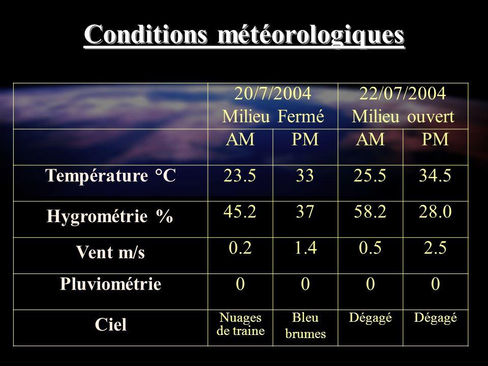 20/7/2004 Milieu Fermé 22/07/2004 Milieu ouvert AMPMAMPM Température °C23.53325.534.5 Hygrométrie % 45.23758.228.0 Vent m/s 0.21.40.52.5 Pluviométrie0