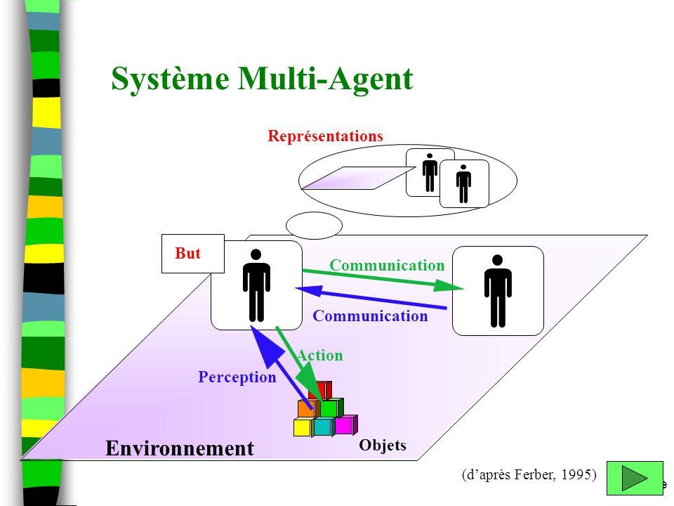 m.etienne Environnement Objets Système Multi-Agent Représentations But Action Perception Communication (daprès Ferber, 1995)