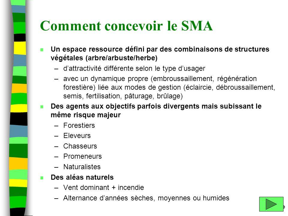 m.etienne Comment concevoir le SMA n Un espace ressource défini par des combinaisons de structures végétales (arbre/arbuste/herbe) –dattractivité diff