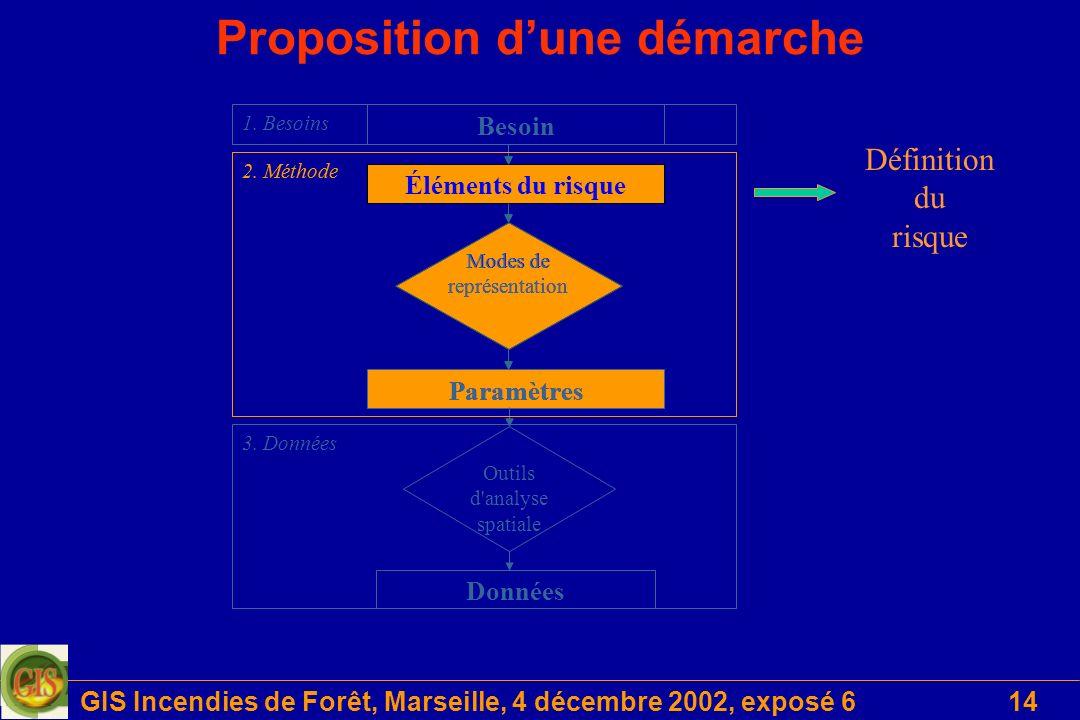 GIS Incendies de Forêt, Marseille, 4 décembre 2002, exposé 614 Proposition dune démarche Données Outils d analyse spatiale Besoin Éléments du risque Paramètres Modes de représentation 2.