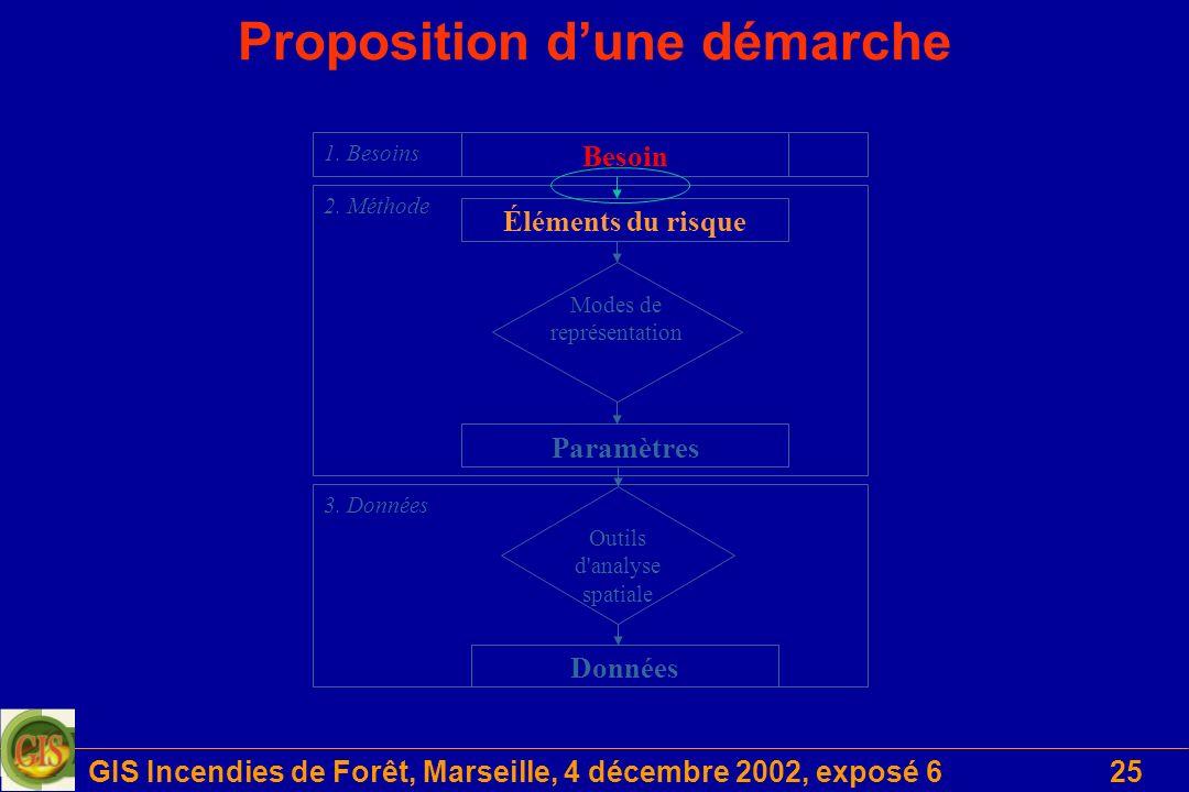 GIS Incendies de Forêt, Marseille, 4 décembre 2002, exposé 625 Proposition dune démarche Données Outils d analyse spatiale Éléments du risque Paramètres Modes de représentation Besoin 2.