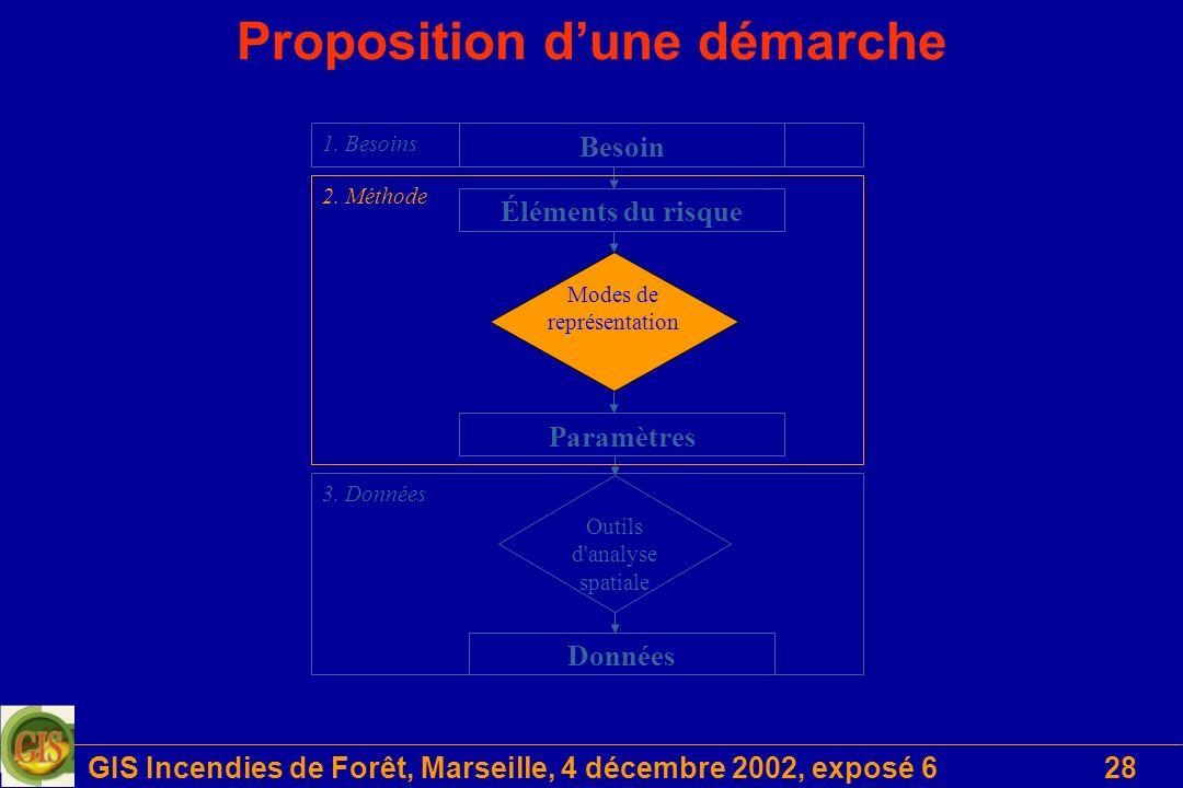 GIS Incendies de Forêt, Marseille, 4 décembre 2002, exposé 628 Proposition dune démarche Données Outils d analyse spatiale Éléments du risque Paramètres Modes de représentation Besoin 2.