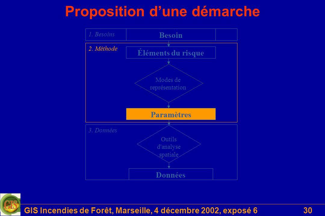 GIS Incendies de Forêt, Marseille, 4 décembre 2002, exposé 630 Proposition dune démarche Données Outils d analyse spatiale Besoin Éléments du risque Paramètres Modes de représentation 2.