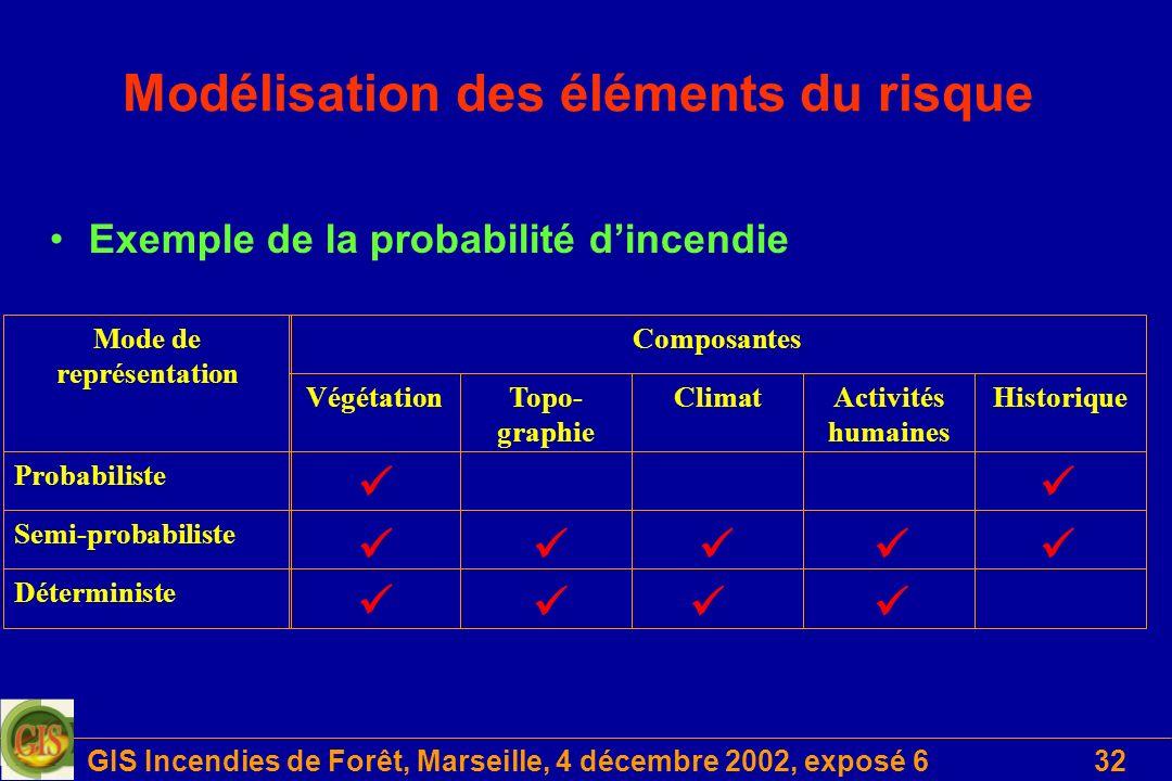 GIS Incendies de Forêt, Marseille, 4 décembre 2002, exposé 632 Modélisation des éléments du risque Exemple de la probabilité dincendie Mode de représentation Probabiliste Semi-probabiliste Déterministe VégétationTopo- graphie ClimatActivités humaines Historique Composantes
