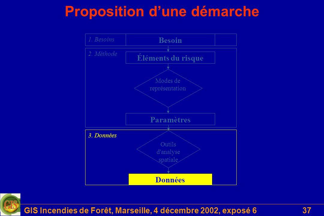 GIS Incendies de Forêt, Marseille, 4 décembre 2002, exposé 637 Proposition dune démarche Données Outils d analyse spatiale Éléments du risque Paramètres Modes de représentation Besoin 2.