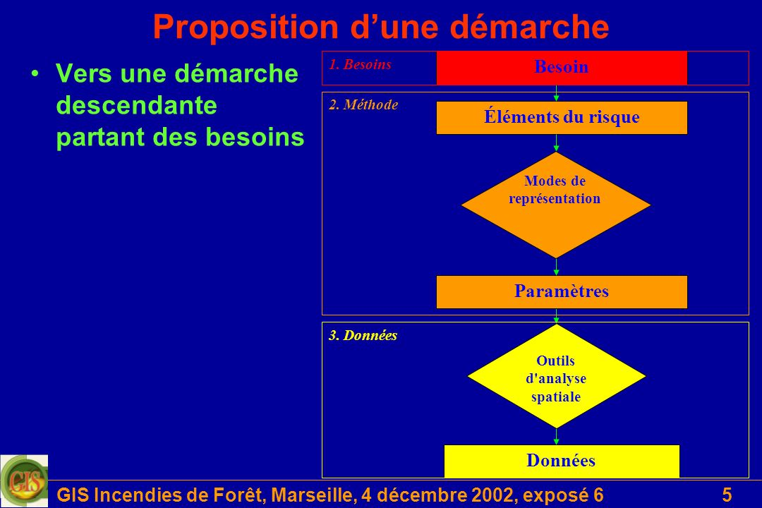 GIS Incendies de Forêt, Marseille, 4 décembre 2002, exposé 66 Proposition dune démarche Données Outils d analyse spatiale Éléments du risque Paramètres Modes de représentation Besoin 2.