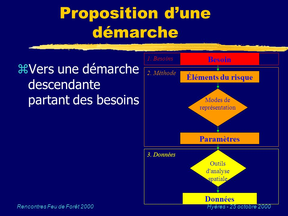 Hyères - 25 octobre 2000Rencontres Feu de Forêt 2000 Proposition dune démarche zVers une démarche descendante partant des besoins Données Outils d'ana