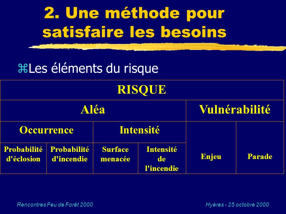 Hyères - 25 octobre 2000Rencontres Feu de Forêt 2000 2. Une méthode pour satisfaire les besoins zLes éléments du risque RISQUE AléaVulnérabilité Occur