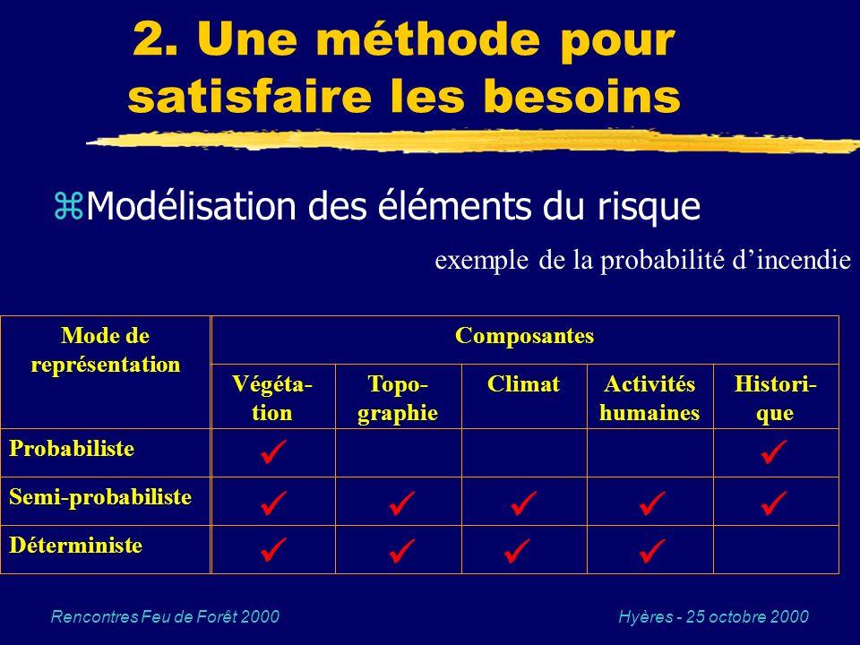 Hyères - 25 octobre 2000Rencontres Feu de Forêt 2000 2. Une méthode pour satisfaire les besoins zModélisation des éléments du risque exemple de la pro