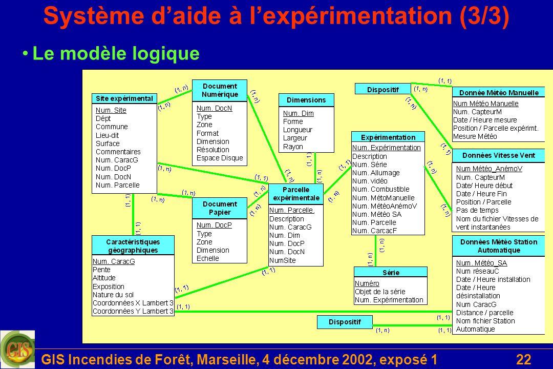 GIS Incendies de Forêt, Marseille, 4 décembre 2002, exposé 122 Système daide à lexpérimentation (3/3) Le modèle logique