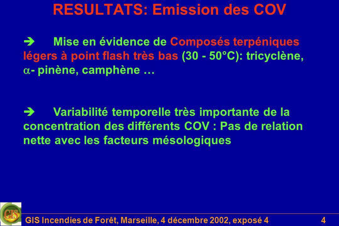 GIS Incendies de Forêt, Marseille, 4 décembre 2002, exposé 44 RESULTATS: Emission des COV Mise en évidence de Composés terpéniques légers à point flas