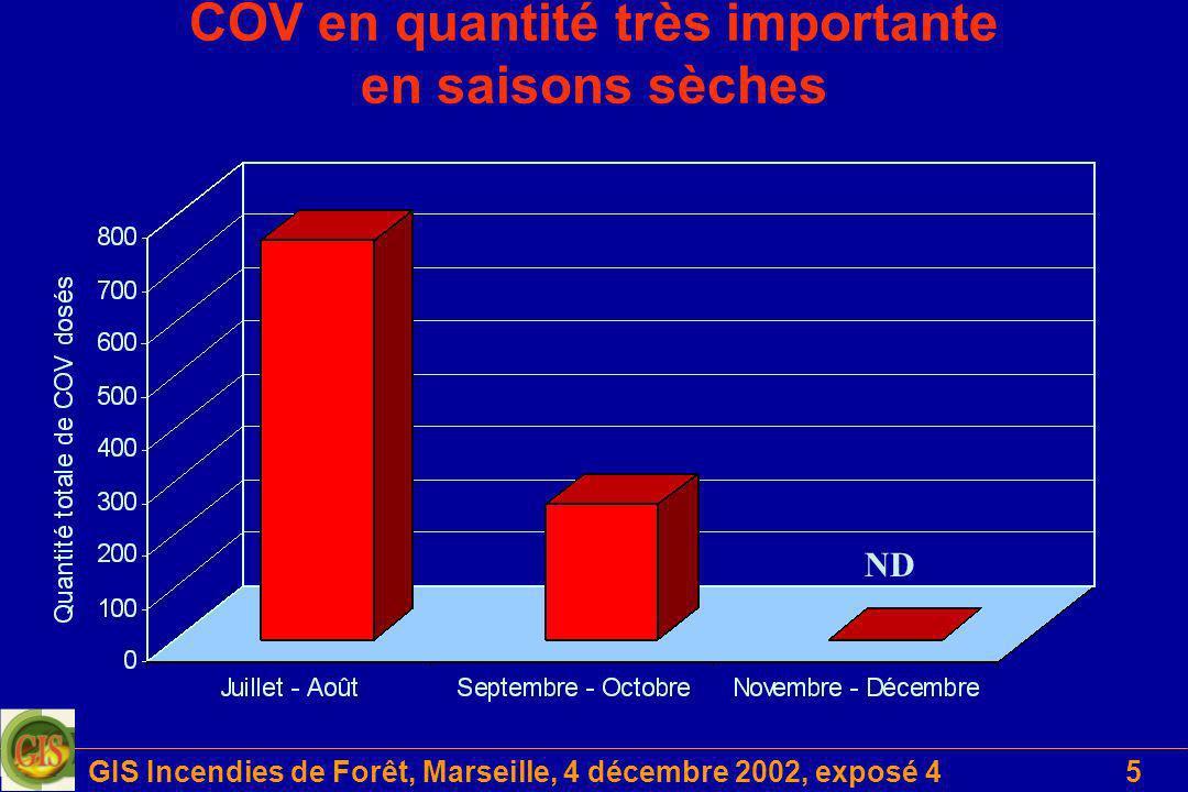 GIS Incendies de Forêt, Marseille, 4 décembre 2002, exposé 46 Dispersion des COV en fonction de louverture du milieu 0 1 2 3 4 5 6 7 8 Emission totale 20cm80cm ferm é ouvert