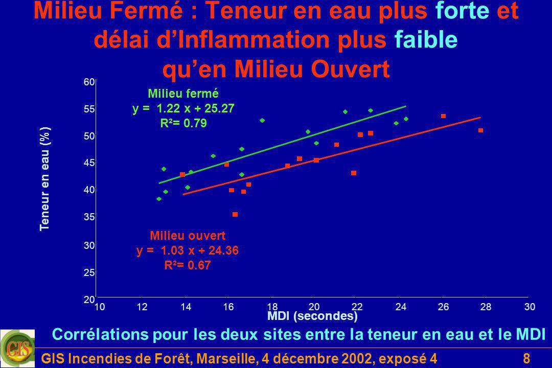 GIS Incendies de Forêt, Marseille, 4 décembre 2002, exposé 48 Milieu Fermé : Teneur en eau plus forte et délai dInflammation plus faible quen Milieu O