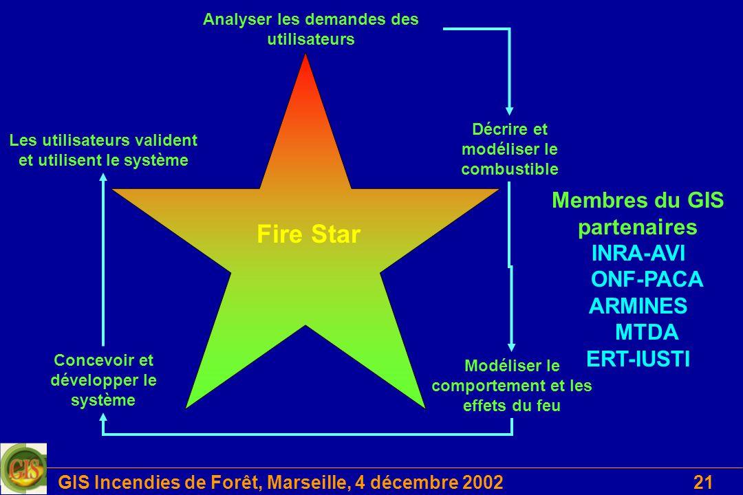 GIS Incendies de Forêt, Marseille, 4 décembre 200221 Analyser les demandes des utilisateurs Décrire et modéliser le combustible Concevoir et développe